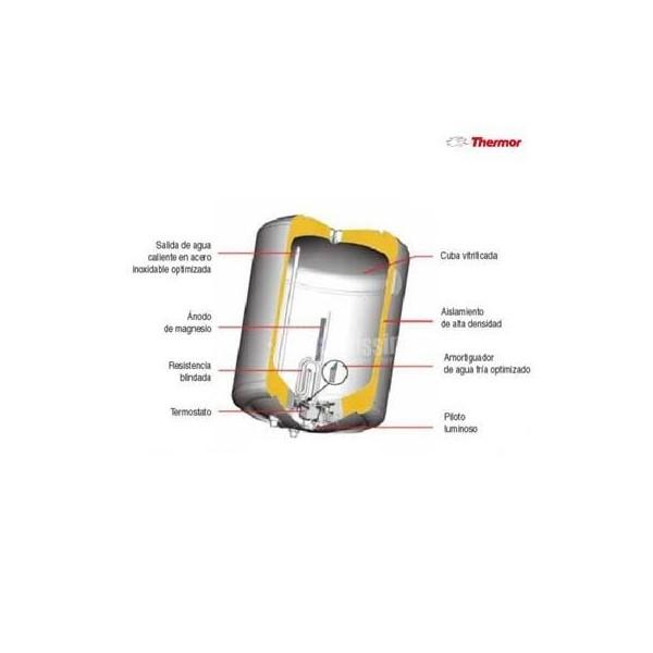 Precio termo thermor concept n4 50 litros hz ofertas - Precios de termos electricos de 50 litros ...