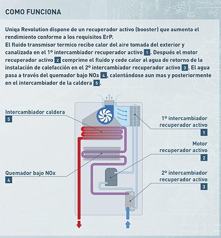 Caldera a gas Sime Uniqa Revolution 25 Bajo NOx